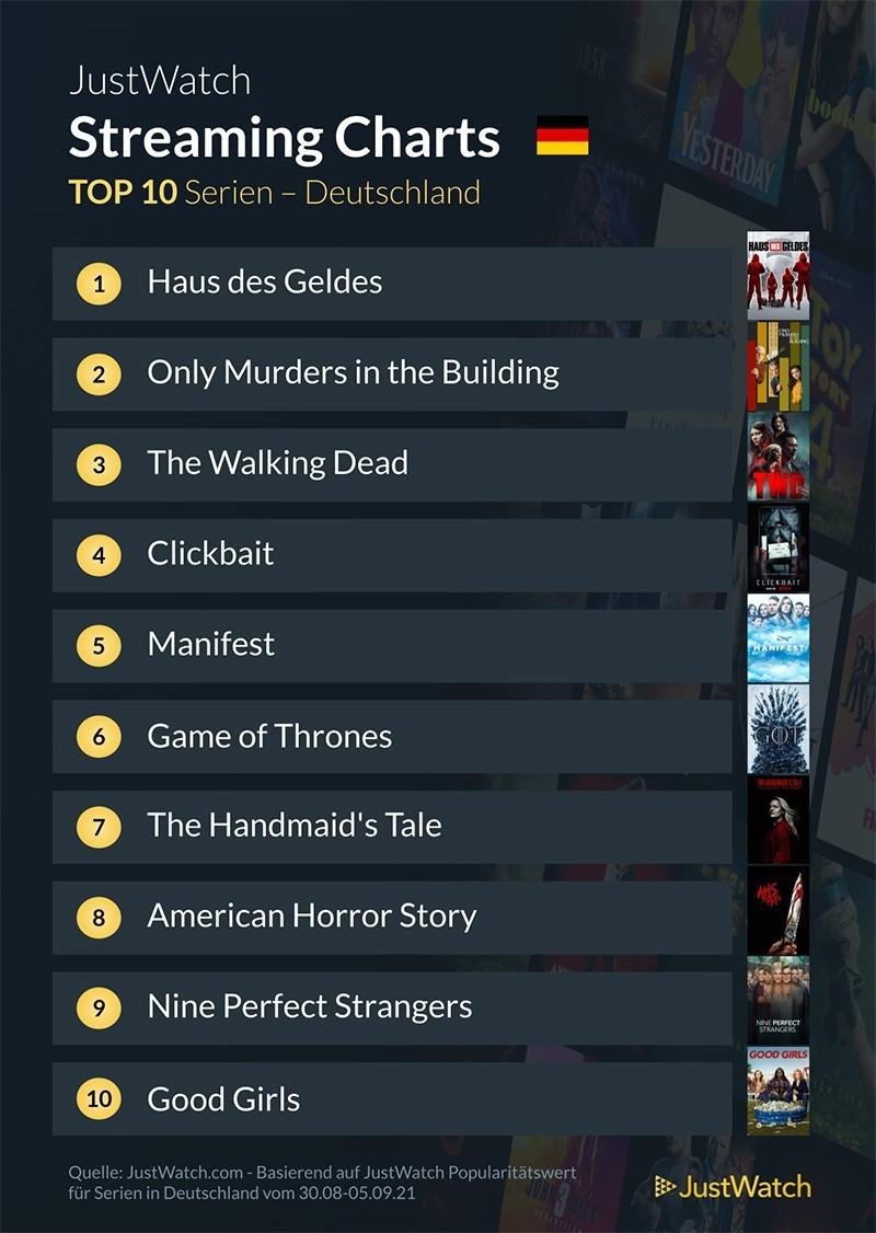 top-10-streaming-deutschland-netflix-amazon-disney-2021